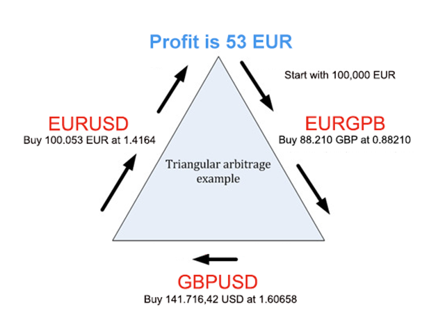 Understanding an Arbitrage Strategy in Forex Trading